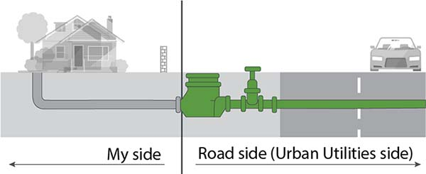 Image of water pipe from house to water meter and into road